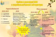 Зміни в програмі ЗНО-2019 з української мови  і літератури