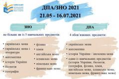 Нормативні документи щодо проведення ЗНО - 2021
