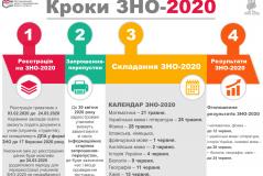 Кроки ЗНО - 2020